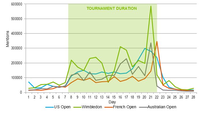 Wimbledon is the most popular grand slam on social media says @Repucom