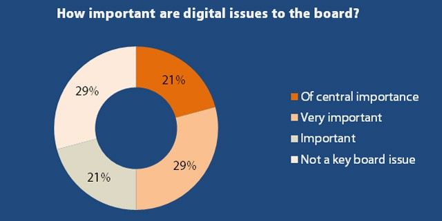 board-digital-issue-chart