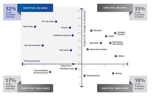 Board Digital Issue Deloitte Chart