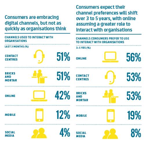 consumers-now+future