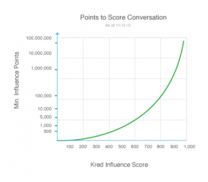 graph-points-to-score