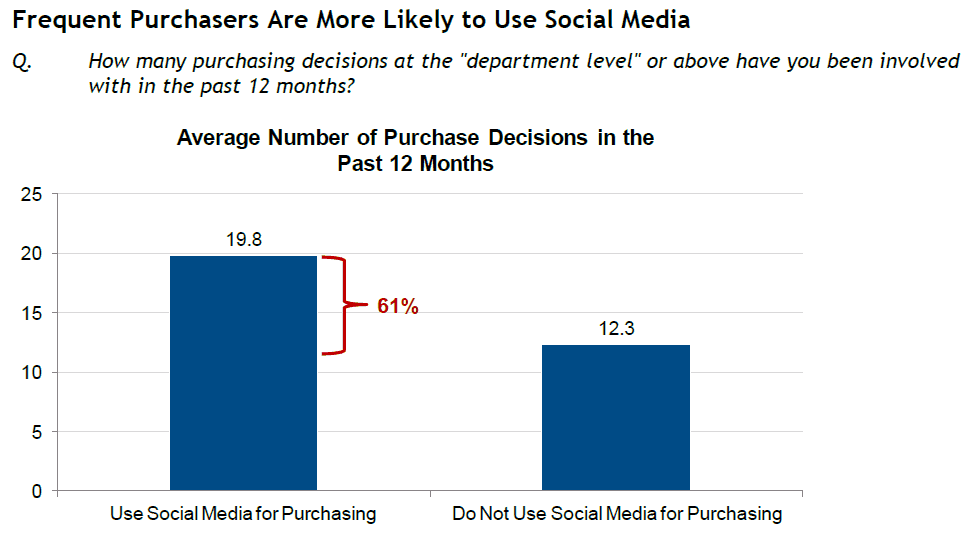 Social Buying report from IDC says trusted networks improve the purchase experience